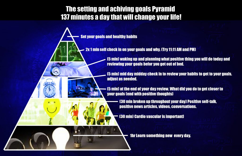 The pyramid for setting and achieving goals simulated coach based off all those books in the self help section of the bookstore here is the all you need to know about setting and achieving goals without all the gumiabroncs Images